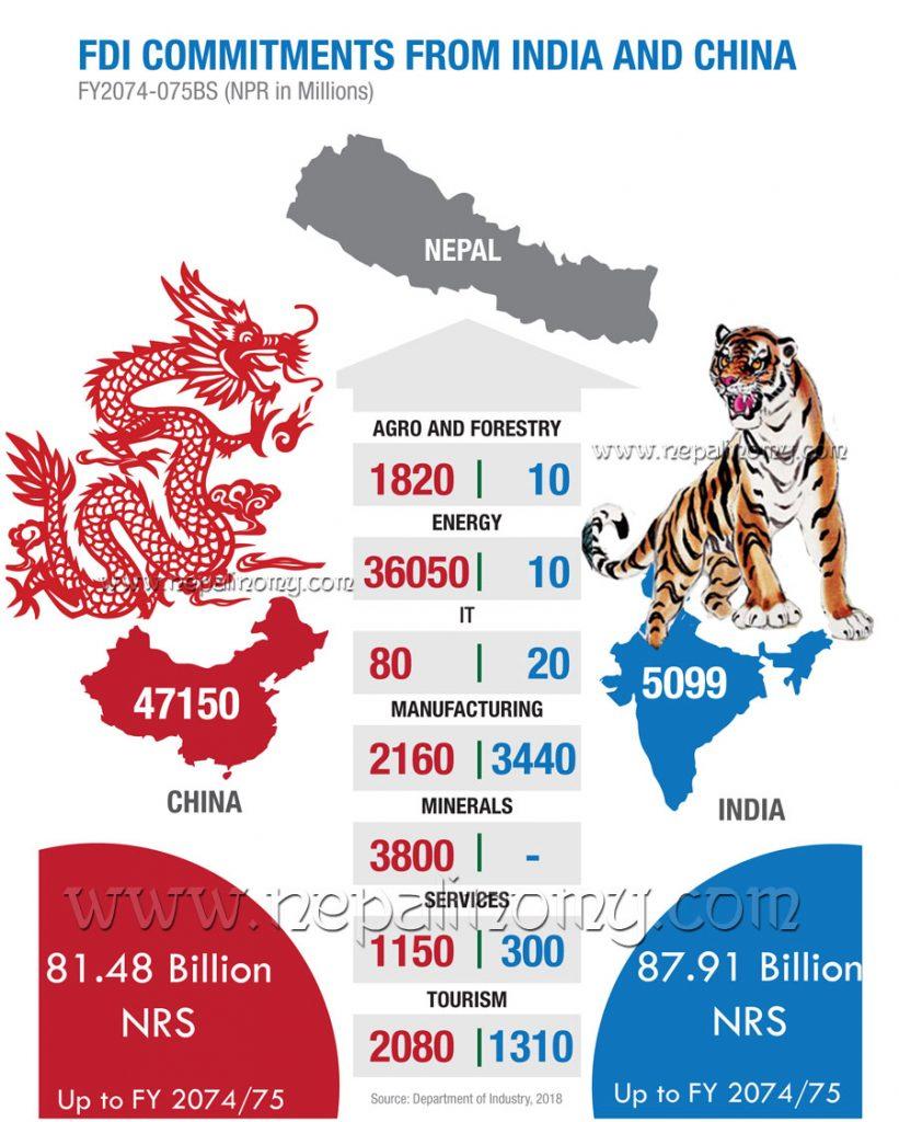 FDI from India & China